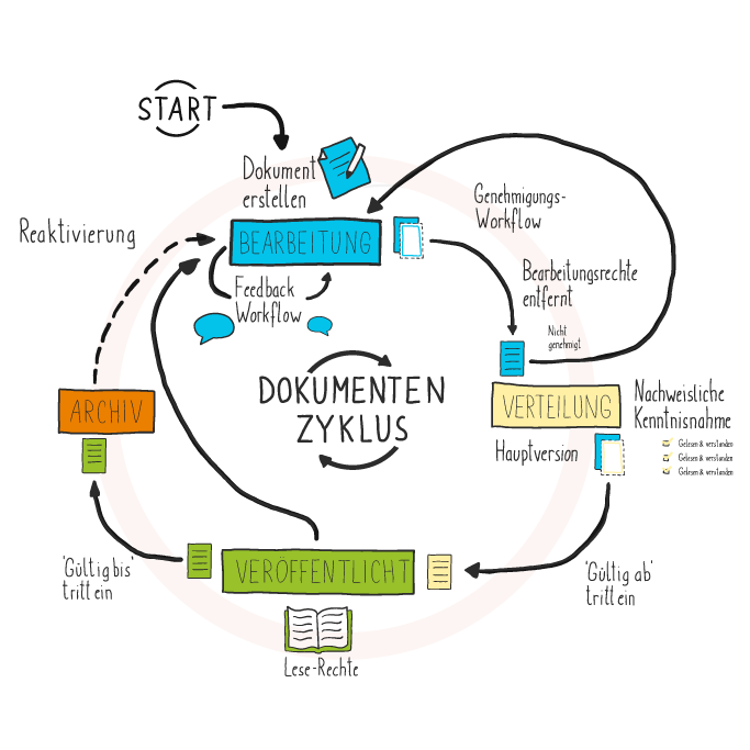 Document management system for SharePoint: Document Cycle