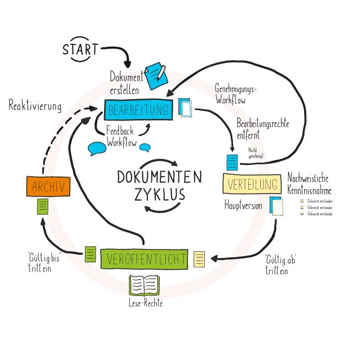 Dokumentenmanagementsystem für SharePoint: Dokumentenzyklus